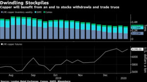"""With Copper Stockpiles Tapped Out, Banks See A 2020 Price Spike"""