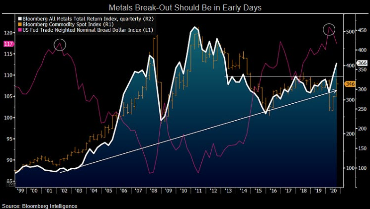 Metals Break-Out Should Be In Early Days