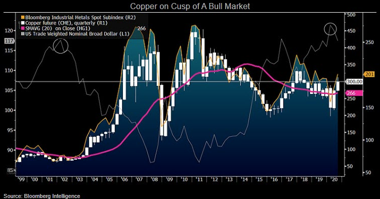 Copper On Cusp Of A Bull Market