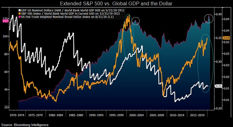 Extended S&P 500 vs. Global GDP And The Dollar