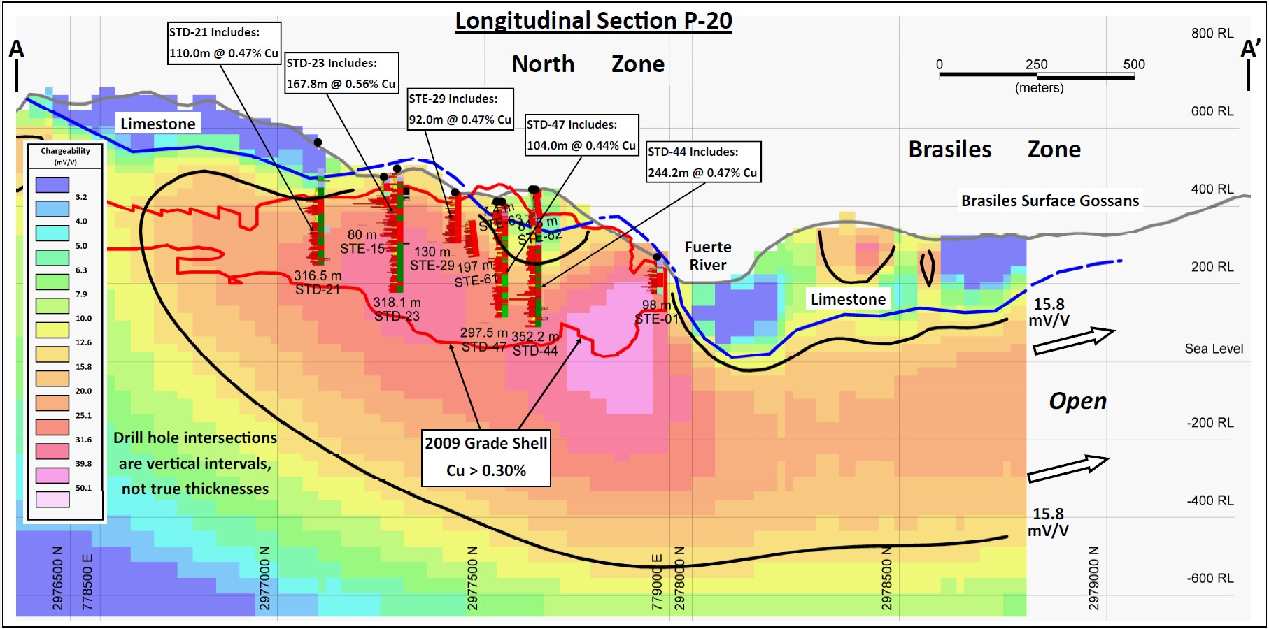 "Longitudinal cross-section  A – A'  (refer to Figure 1)  through North Zone and southern Brasiles Zone, illustrating the continuity of +15.8 mV/V chargeability response from North Zone to Brasiles. The qualitative concordance between the geological model of the North Zone deposit (the ""2009 Gradeshell""), lithologies, historical drill results, and the preliminary inversion model of chargeability is demonstrated."